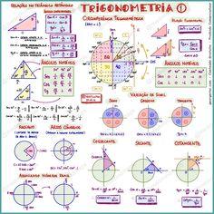 Mapa mental Trigonometria I Mais