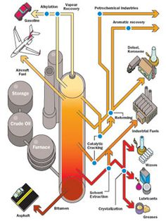 Oil Refining products - Infographic showing various products made from the process of refining of crude oil. General Engineering, Geotechnical Engineering, Petroleum Engineering, Chemical Engineering, Mechanical Engineering, Science Pics, Oilfield Trash, High Tech Gadgets, Power Energy