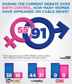 By A Nearly 2 To 1 Margin, Cable Networks Call On Men Over Women To Comment On Birth Control