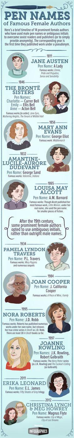 Una infografía recoge 14 escritoras que eligieron un seudónimo literario, en muchos casos, para evitar el sexismo imperante en el…