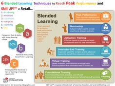 6-Blended-Learning-Techniques-to-Reach-Peak-Performance-in-Retail