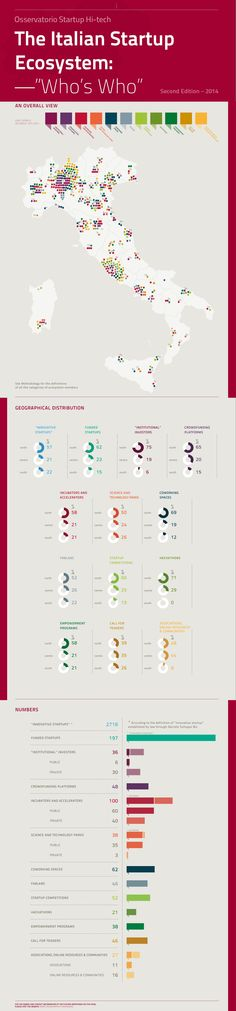 The Italian Startup Ecosystem: Who is Who (second edition 2014)