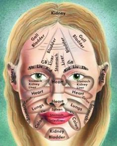 Skin education  You can use all the fancy expensive face products you want but in order to get ahead of your breakouts inflammation and skin issues you need to know the source. This skin map tells you according to traditional chinese medicine exactly what are the root of your problems. Are you getting more zits than usual on your jawline? (hormones = eating soy or majorly stressed out?) What about around your nose? (small intestine = digestion) This is just one of the tools in our toolbox…
