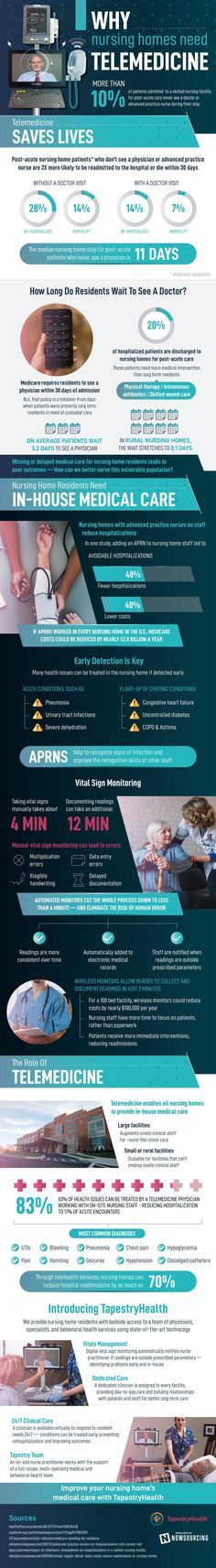 Post Acute Care, Life Care, A Day In Life, Medical Care, Data Visualization, Health Care, Social Media, Health Infographics, Business Infographics