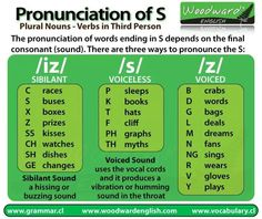 How do you pronounce the S at the end of words in English? In English there are many words that end in S. There are plural nouns (e. cups, days, nurses), there are verbs in third person that end … English Grammar Rules, English Phonics, English Language Learners, English Vocabulary, Teaching English, Phonetics English, Grammar Lessons, English Fun, English Study
