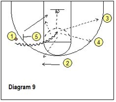 How to Use Your Post Player in the Offense, Coach's Clipboard Block Diagram, Basketball Plays, Under Pressure, Clipboard, The 4, Being Used, Sports, Hs Sports, Paper Holders