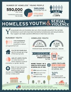 Infographic: Homeless Youth and Sexual Violence Social Issues, Social Work, At Risk Youth, Get Educated, Childhood Education, Young People, Teaching, Infographics, Passion Project