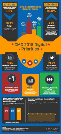 The CMOs 2105 Digital Priorities: Budgeting season is upon us and it will be 2015 before you know it. Now is the time to start planning what you want to accomplish with your marketing next year Budget Marketing, The Marketing, Inbound Marketing, Marketing Digital, Content Marketing, Online Marketing, Social Media Marketing, Internet Marketing, Business Marketing