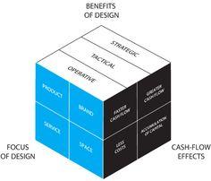 Design ROI - http://issuu.com/anttipitkanen/docs/droi_measurabledesign_2012_issuu_en/1
