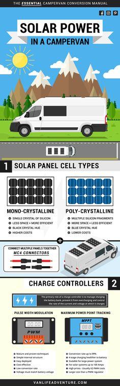 Campervan Bed, Campervan Interior, Solar Pannels, Build A Camper, Solar Installation, Van Living, Nissan, Solar Power System, Diy Solar