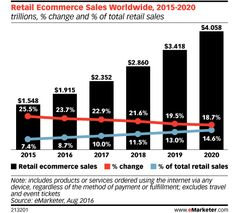 9 eCommerce Trends that will Shape 2018 - http://digitallifestyleserve.com/9-ecommerce-trends-that-will-shape-2018/