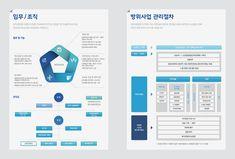 아이디어스푼 Ppt Design, Layout Design, Graphic Design, Ppt Template, Templates, Editorial Design, Typography Design, Infographic, Inspiration