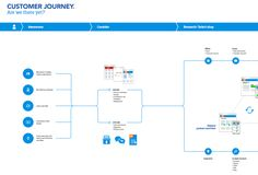 The customer journey map has been a hot topic in the last few years. It is a…