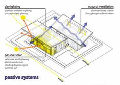 A Passive Heating and Cooling System