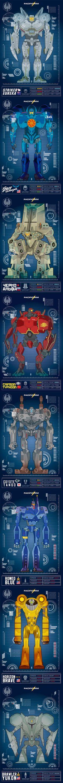 Pacific Rim - Jaegers