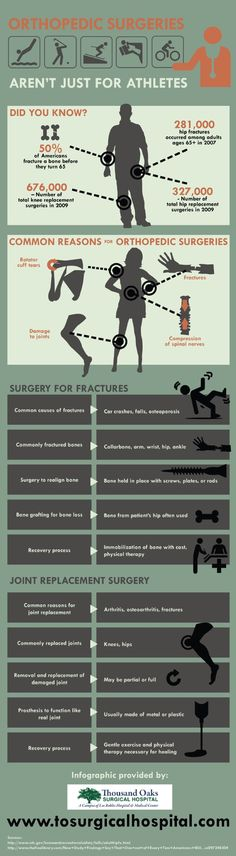 The collarbone, the arm, the wrist, the hip, and the ankle are some of the most commonly broken bones. This infographic from Thousand Oaks Surgical Hospital shows you how surgery helps these injuries heal. Infographic source: http://www.tosurgicalhospital.com/674059/2013/04/02/orthopedic-surgeries-arent-just-for-athletes-infographic.html