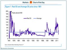 Actually, oil prices aren't that extreme if you go all the way back to the 1800s (USO, OIL)