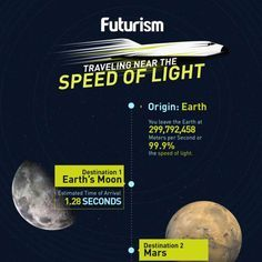 TIL Traveling near the speed of light meters per second) it would take  seconds to reach the Moon minutes to reach Mars and years to reach star  Proxima ... 546e4accff