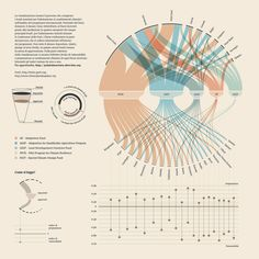 The Best Data Viz and Infographics on Climate Change Facts climate change Information Visualization, Data Visualization, Newspaper Design, Information Design, Dashboard Design, Web Design Trends, Design Process, Vulnerability, Climate Change