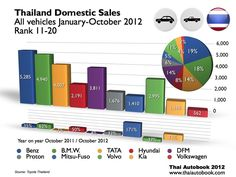 Thailand Domestic Sales   All vehicles January-October 2012  Rank 11-20