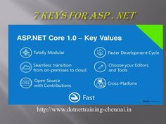 #dotnet it shows the key values of dotnet with various seven inofrmative ieas