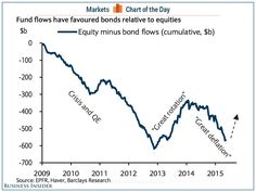 Fund flows have favoured bonds relative to equites