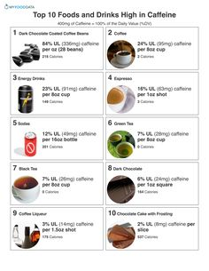 Printable one page sheet of the top 10 foods and drinks highest in caffeine. Recipe Measurements, Chocolate Covered Coffee Beans, Chocolate Coating, Caffeine, Weight Gain, Energy Drinks, Helpful Hints, Food And Drink, Health Motivation