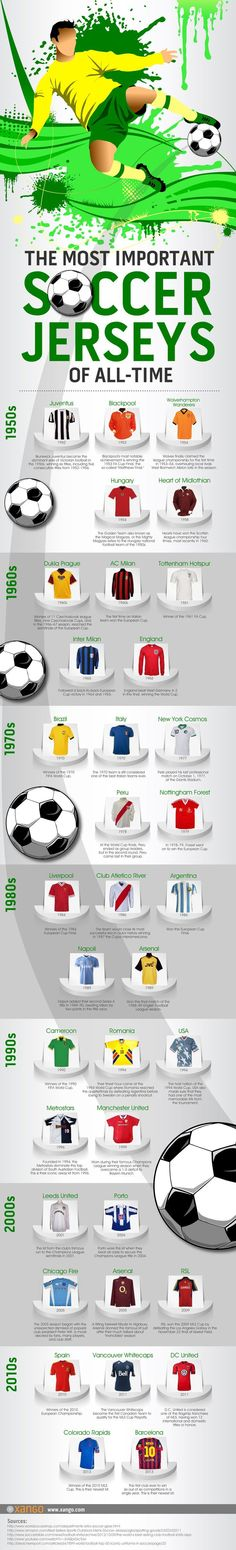 The Most Important Soccer Jerseys of All Time | XANGO