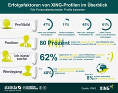 xing-profile-aus sicht-von-personalentscheidern  http://www.silicon.de/41617034/studie-wie-glaubwuerdig-sind-xing-nutzer