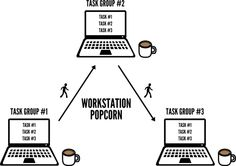 The Remote Worker's Survival Guide: Group Your Tasks & Change Locations Often