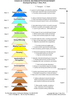 Twelve Stages of Classical Adlerian Depth Psychotherapy -pinned by Private Practice from the Inside Out at http://www.AllThingsPrivatePractice.com
