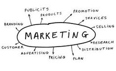 Marketing Terms and Words Royalty Free Stock Photos