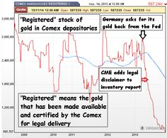 The #Comex Fraud Is Growing Larger - 69 Times More Paper Than #Gold