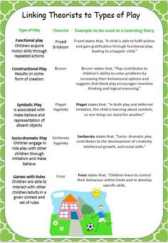 This poster links theorists and theories to the types of play. - This poster links theorists and theories to the types of play. It also gives you an example of how - Learning Theory, Play Based Learning, Learning Through Play, Early Learning, Theories Of Learning, Early Education, Early Childhood Education, Eylf Outcomes, Educational Theories