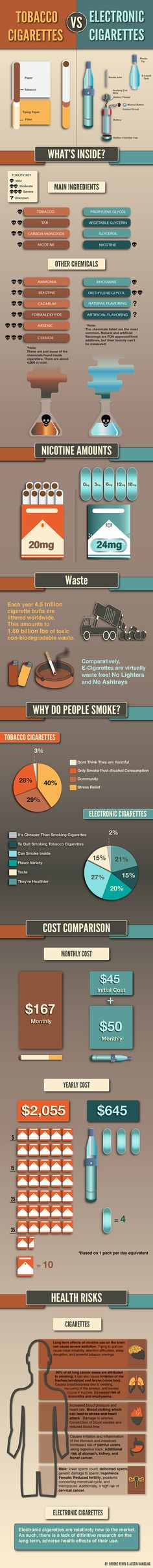 An infographic comparing Tobacco Cigarettes & Electronic Cigarettes by Brooke Renov & Austin Hambling. We analyzed multiple data sets over several weeks. Any critique or advice would be appreciated! Don't be afraid to make negative critiques! #graphicdesign #infographics #infographic #digitalillustration #adobe #illustrator #smoking #cigarettes #tobacco #ecigarettes #electroniccigarettes #art #design #graphics #comparison