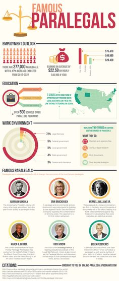 Infographic Friday: Surprising Look at Famous Paralegals Job Motivation, Legal Humor, Law And Justice, Paralegal, Criminology, College Hacks, Criminal Justice, A 17, Marketing