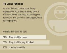The office pen thief #infographic