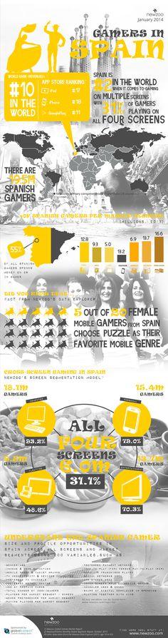 España Nº2 en el mundo cuando se trata de juegos en múltiples plataformas #gamers #e_eSports #infografia http://blog.kolateral.com/espana-no2-en-el-mundo-cuando-se-trata-de-juegos-en-multiples-plataformas/