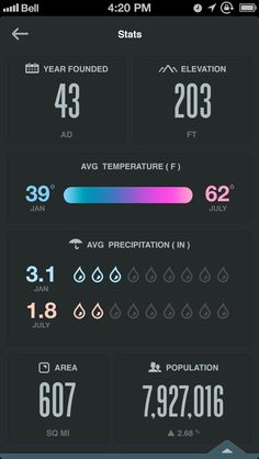 Stats Update by Rally Interactive (via Ben Cline) Mobile Ui Design, App Ui Design, User Interface Design, Data Visualization Examples, Iphone Ui, Mobile Ui Patterns, News Web Design, App Design Inspiration, User Experience Design