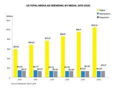 How Travel Media Missed the Digital Leap – Skift