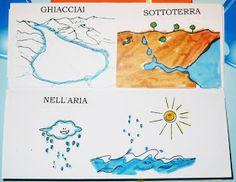 Studiamando liberamente: Lapbook: L'acqua Computer Coding, Camilla, Diagram, Map, School, Books, Kids, Oxford, Geography