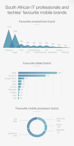 South African IT professionals and general techies revealed their favourite smartphone and tablet brands in the latest MyBroadband Technology Survey. Iphone 7, Iphone Hacks, Iphone Price, Nexus 7, Google Nexus, Smartphone, African, Price Comparison, Infographics