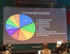 10 programas com maior chance de sofrer ataques com vírus - http://www.blogpc.net.br/2015/09/10-programas-com-maior-chance-de-sofrer-ataques-com-virus.html #SegurançaVirtual