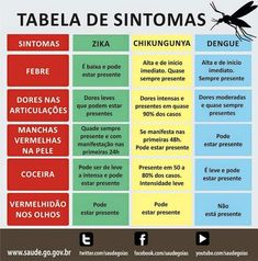 Tabela de Sintomas: Zika, Dengue e Chikungunya