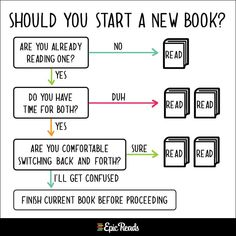 These charts will come handy when trying to explain the book nerd existence to your bibliophobic friends. Normally, we prefer. I Love Books, Good Books, Books To Read, Free Books, Book Memes, Book Quotes, Game Quotes, Humor Books, Bookworm Quotes