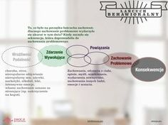 łańcuch behawioralny technika stosowana w terapii dialektyczno-behawioralnej do analizowania zachowania problemowego. rozwiązywanie problemów #DBT