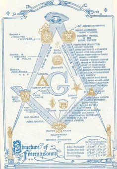 Structure of Organizations of Freemason Groups. Missing Shrine.
