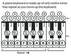Printable Piano Chord Chart for major and minor chords