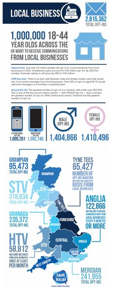 #Infographic - Local #Business #communications