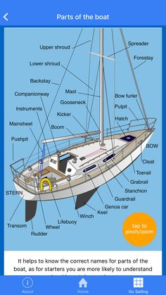 Crewing Skills: When you're starting out it's important that you learn what all of the different parts of a sailing boat are called. To see more sailing essentials have a look at our Go Sailing app fo Sailing Basics, Sailing Terms, Sailing Lessons, Sailing Style, Sailing Knots, Ocean Sailing, Sailing Catamaran, Yacht Boat, Sailing Ships